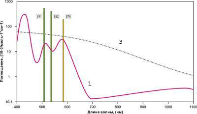 Absorption spectra of cutaneous chromophores