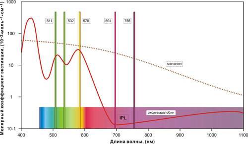 График поглощения меланина и гемоглобина